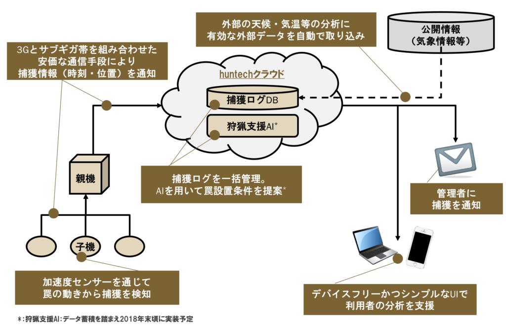 st_system